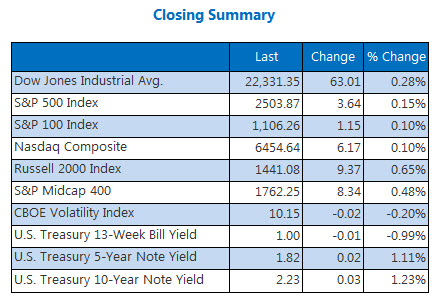 Closing Indexes Summary September 18