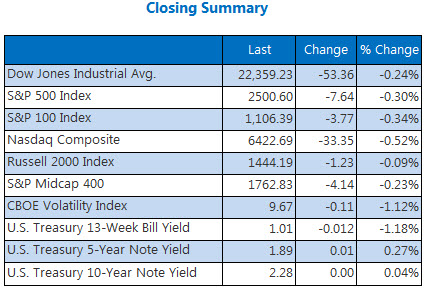 Closing Indexes Summary September 21