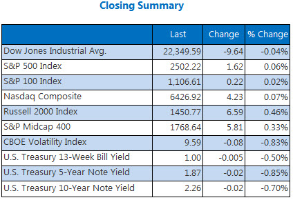 Closing Indexes Summary September 22