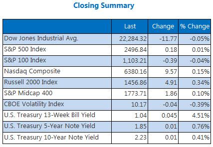 Closing Indexes Summary September 26