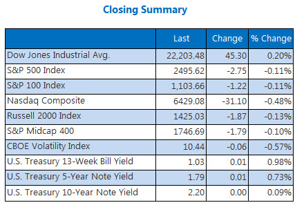 Closing Indexexs Summary September 14