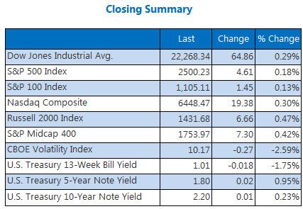 Closing Summary Indexes September 15