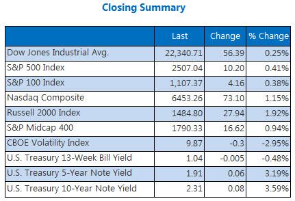 Closing Summary Indexes September 27
