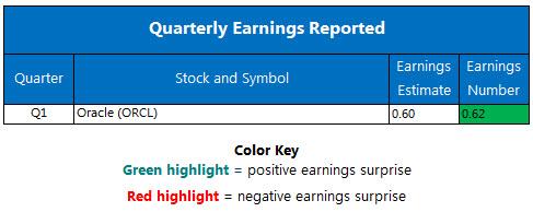 Corporate Earnings Chart September 15