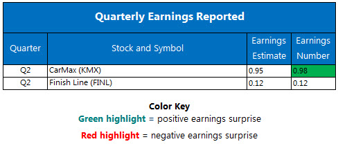 Corporate Earnings Chart September 22