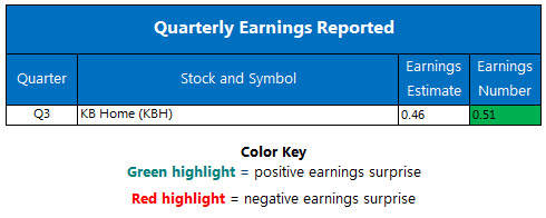 Corporate Earnings Chart September 29
