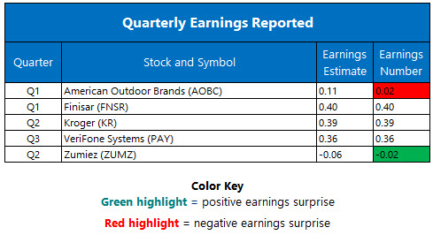 Corporate Earnings Sept 8