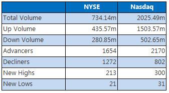 NYSE and Nasdaq September 27