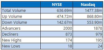 NYSE and Nasdaq Stats Sept 1
