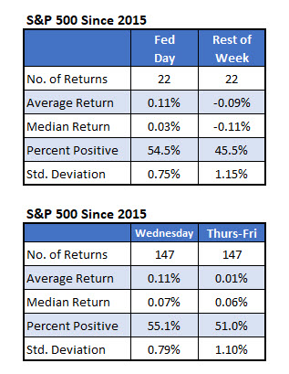 S&P 500 Index Fed week