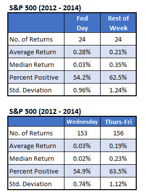 spx fed weeks
