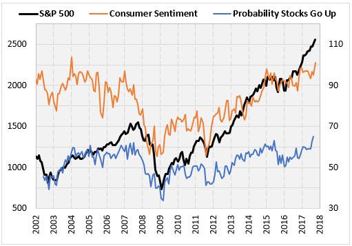 SPX Consumer Sentiment
