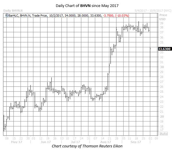 bhvn stock chart oct 2
