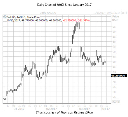 Daily Chart of AAOI Since Jan 2017