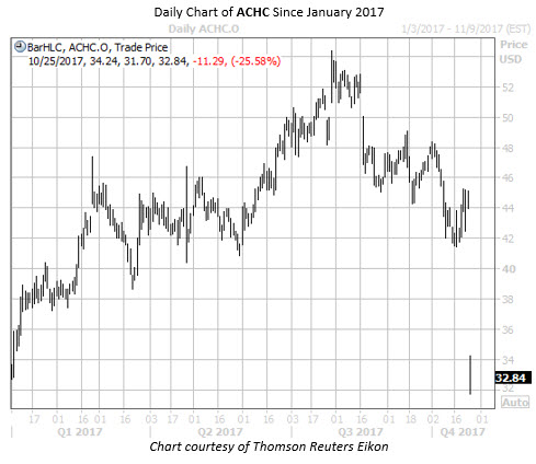 Daily Chart of ACHC Since Jan 2017