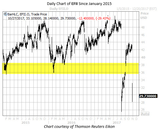 Daily Chart of EFII Since Jan 2015