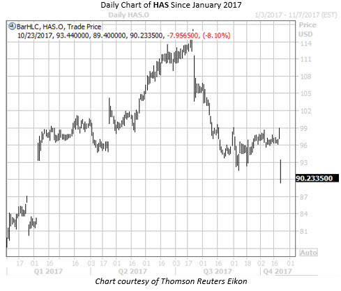 Daily Chart of HAS Since Jan 2017