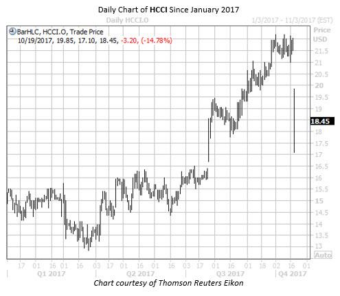 Daily Chart of HCCI Since Jan 2017