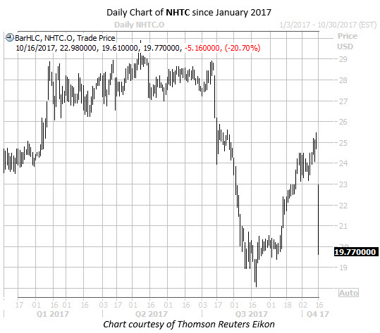 Daily Chart of NHTC Since Jan 2017 Take 3