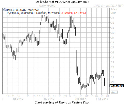 Daily Chart of VECO Since Jan 2017