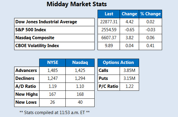 Midday Market Check Stats Oct 12