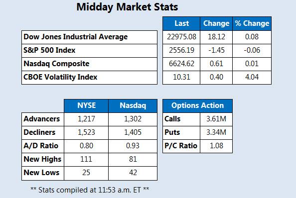 Midday Market Stats October 17