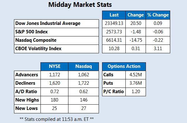 Midday Market Stats October 23
