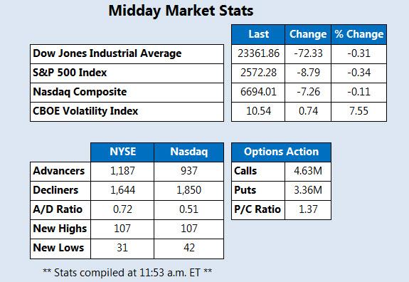 Midday Market Stats October 30