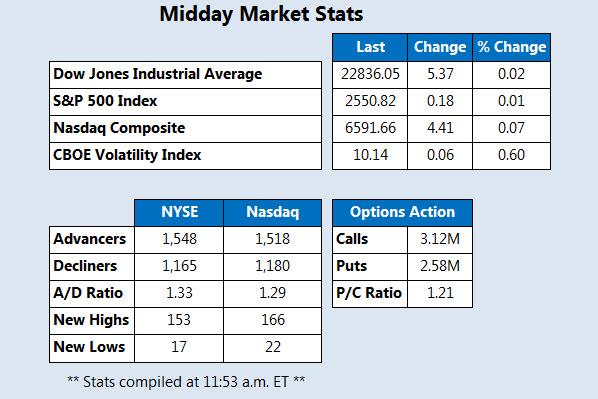 Midday Stock Market Stats October 11