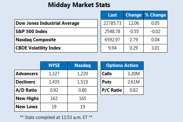 Midday stock market stats October 9