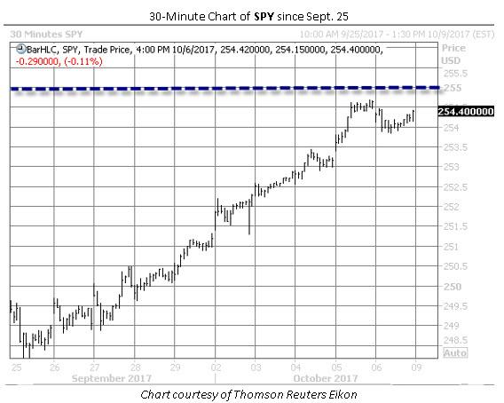 spy 30minute chart since sept 25