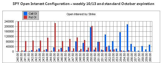 SPY October open interest