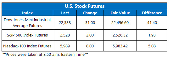 pre-market us stock futures oct 3