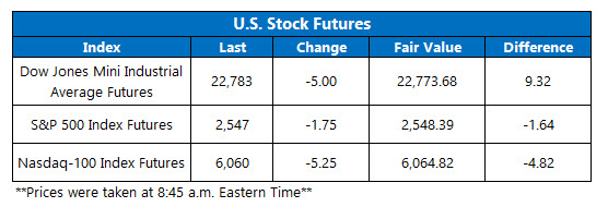 premarket us stock index oct 11