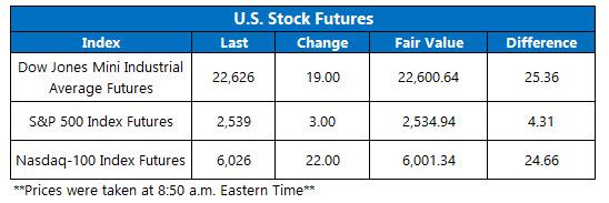 premarket stock index oct 5