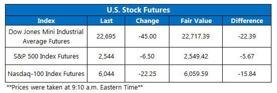 stock futures 2 oct 6