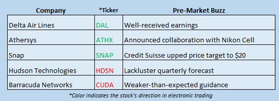 stock news october 11