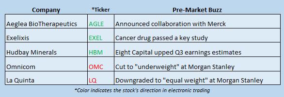 stock news october 16