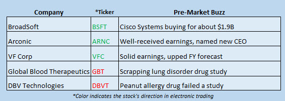 stock news october 23