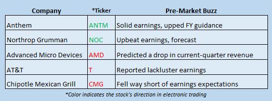 stock news october 25