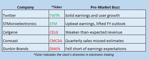 stock news october 26