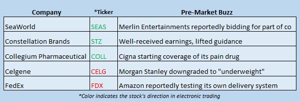 stock news october 5