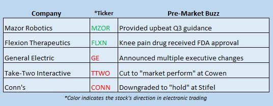 stock news october 9