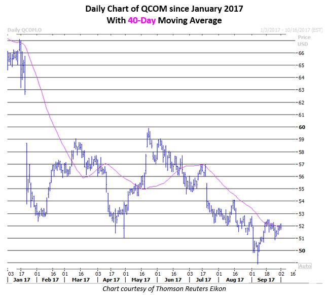 qcom stock