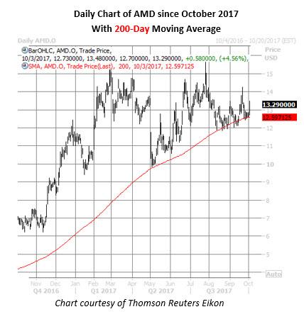 amd stock daily chart oct 3