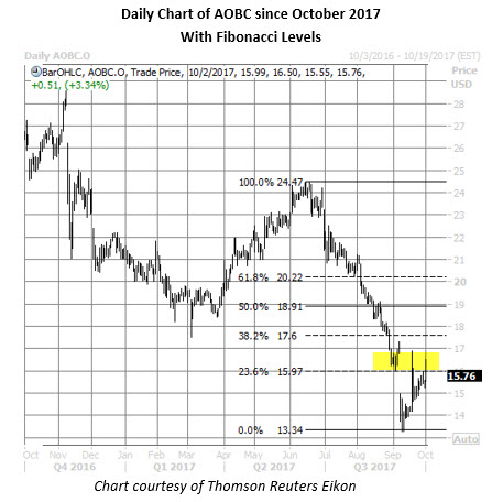 aobc daily chart oct 2