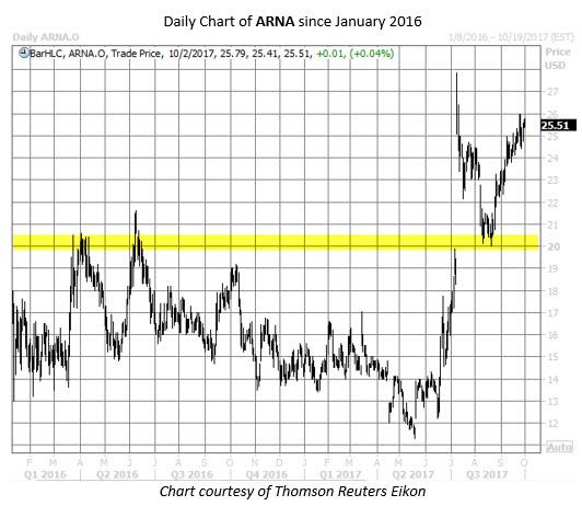 ARNA stock chart