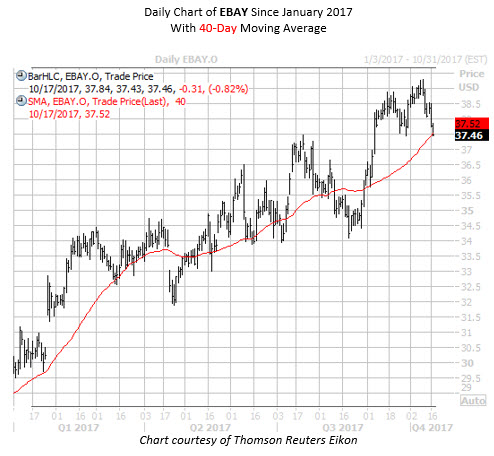 Daily Chart of EBAY Since Jan 2017 With 40MA