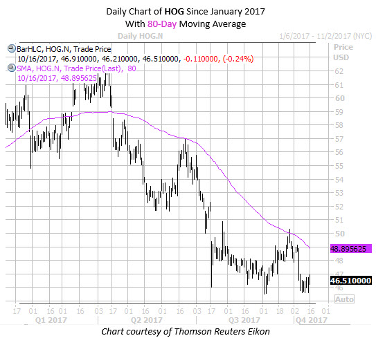 Daily Chart of HOG Since Jan 2017 with 80Day