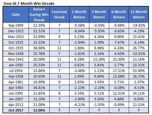 Dow 7-month win streaks